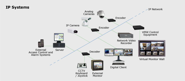 ip surveillance systems